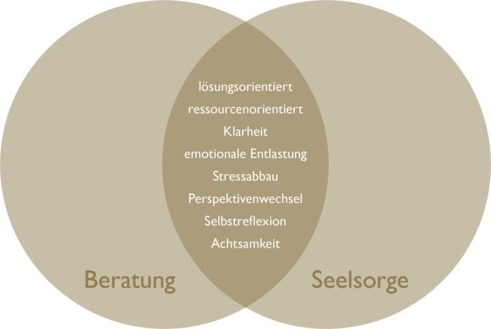 Beratung & Seelsorge